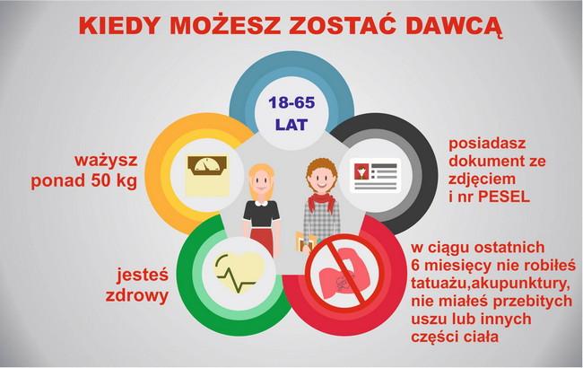 22 sierpnia można oddać honorowo krew w Lublinie na ul. Spokojnej 4
