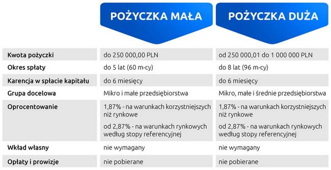 """Spotkanie informacyjne dotyczące """"pożyczek unijnych"""" – LGD"""