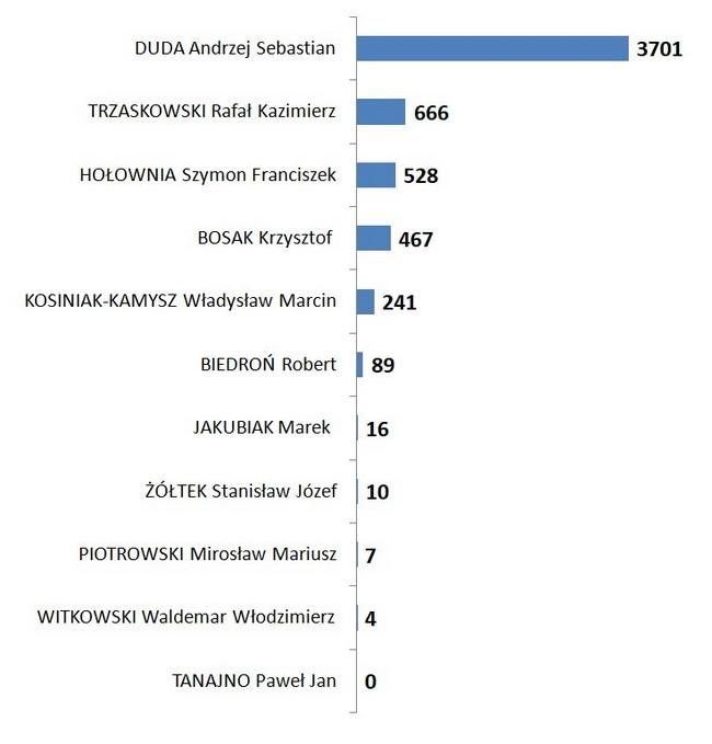 Gmina Bychawa – wyniki wyborów prezydenckich 2020 – I tura. Frekwencja 60%