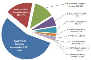 Wybory Prezydenckie 2010 – wyniki w gminie Bychawa